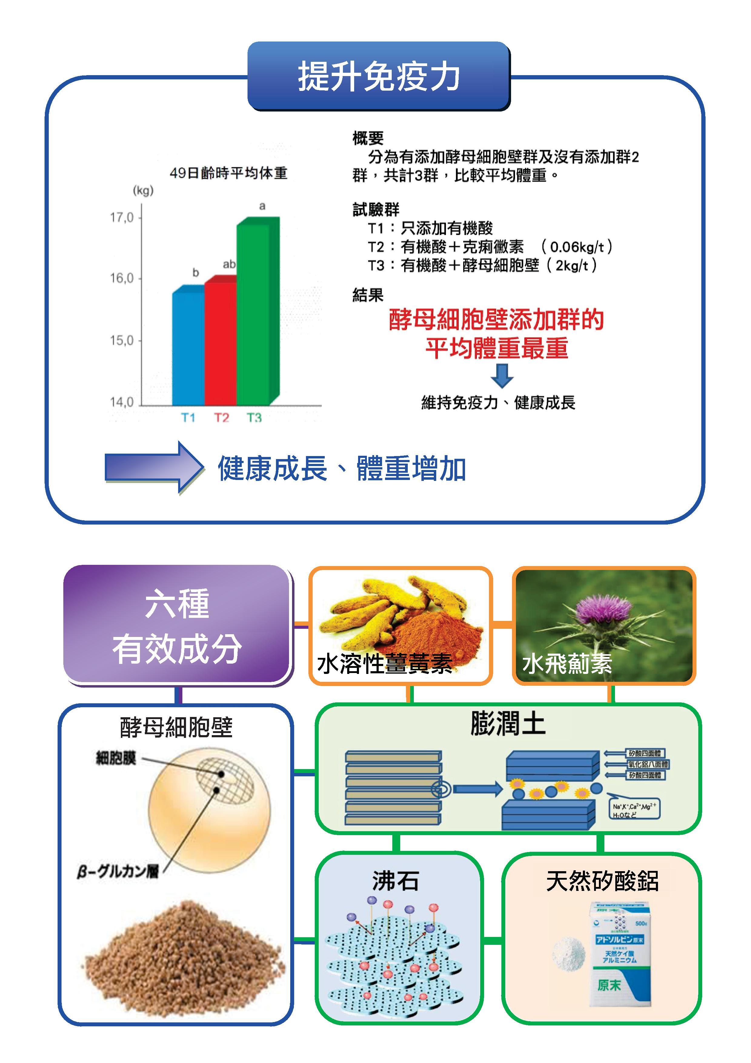 肝寶吸附劑DM-豬_20170621.pdf0002