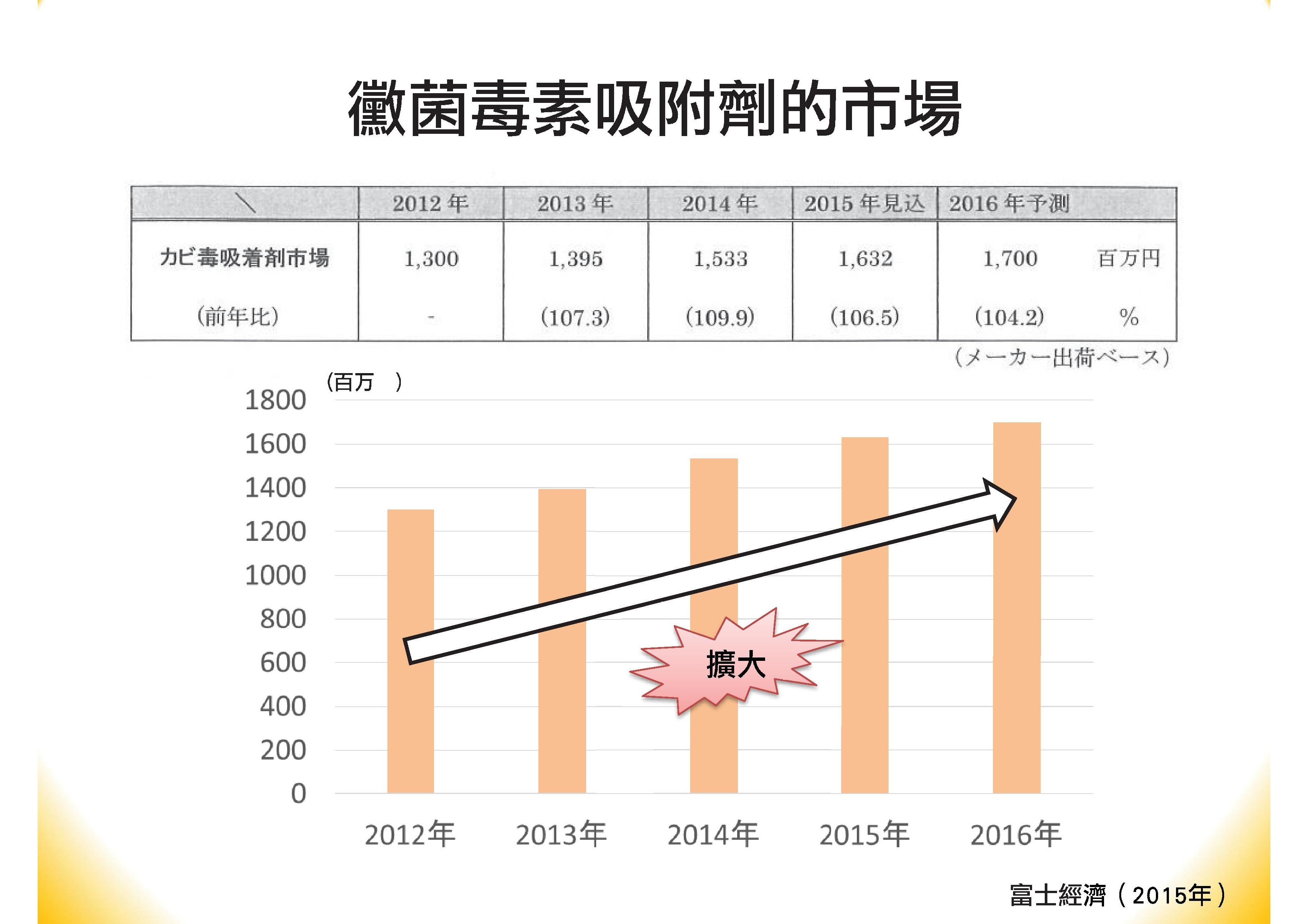 肝寶吸附劑簡報(中文).pdf0003